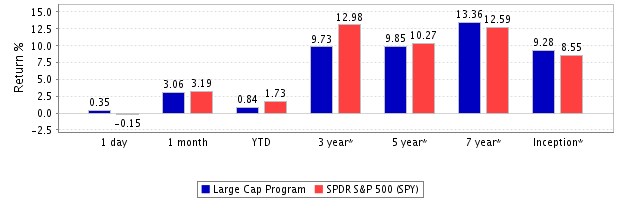 Large-cap-return