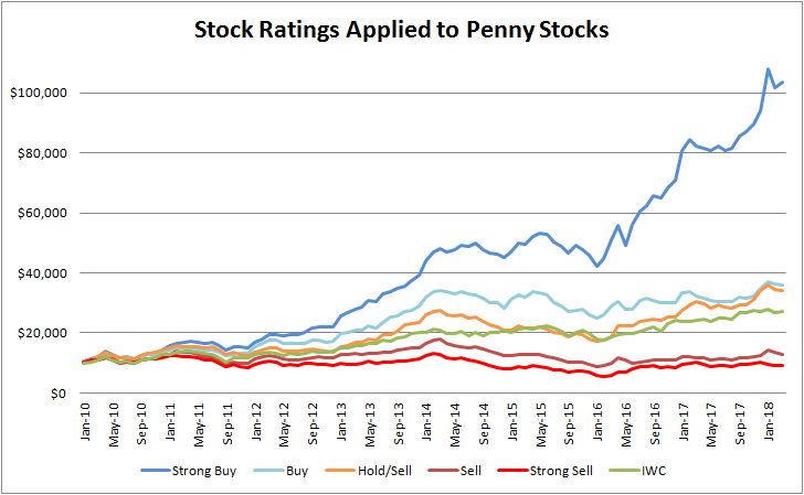 Penny Stock Watchlist Performance Chart