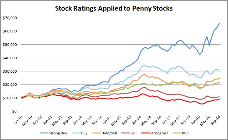 Penny stocks put options