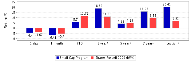 Small-cap-return