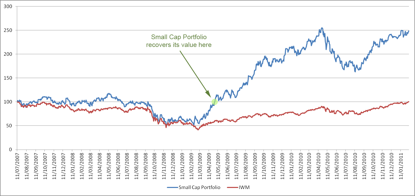 Small Cap Portfolio in 2007-2008